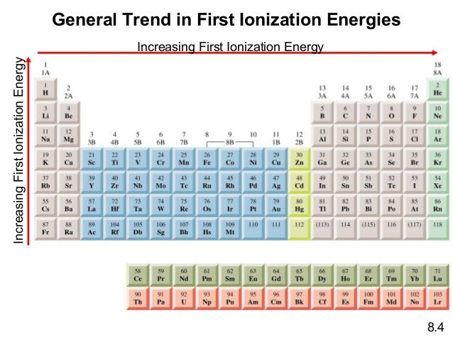 Periodic table 17 general trend in first ionization energies urtaz Image collections
