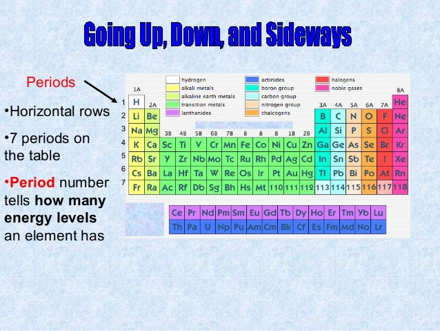 groupfamily - Periodic Table Labeled Groups