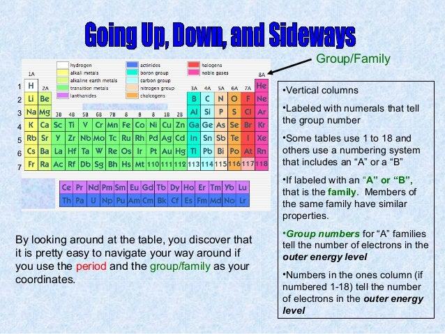 Periodic table urtaz Images