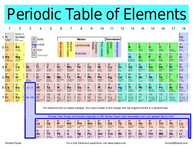 Periodic table periodic table of elements 1 2 3 4 5 6 7 8 9 10 11 12 urtaz Images
