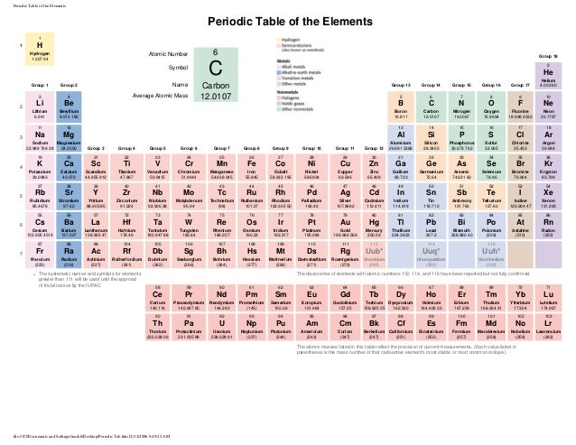 periodic table of the elements periodic table of the elements 1 1 h hydrogen 1007 94 - Periodic Table C