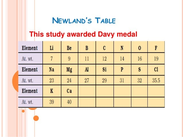Periodic table newlands table this study awarded davy medal urtaz Image collections