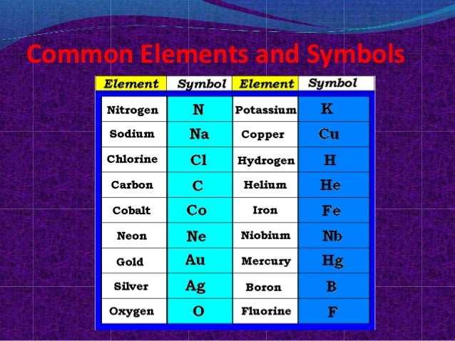common elements and symbols 7 symbol - Periodic Table Of Elements Symbols And Names