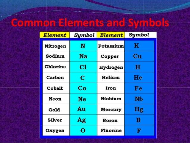 Periodic tableppt noor common elements and symbols 7 symbol urtaz Choice Image