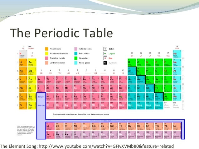 Periodic table 14 urtaz Image collections