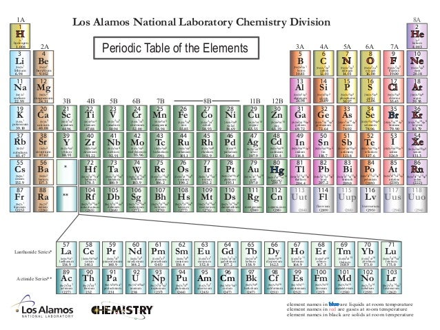 Periodictable periodictable 8a1a 2a 3b 4b 5b 6b 7b 8b 11b 12b 3a 4a 5a 6a 7a element urtaz Image collections
