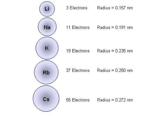Inorganic chemistry period 2 and 3 atomic radii radius across period 2 and 3 urtaz Choice Image