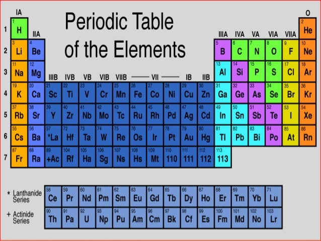 Periodic table development and trends 44 3 urtaz Images