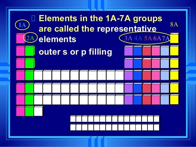 Periodic table 26 urtaz Choice Image