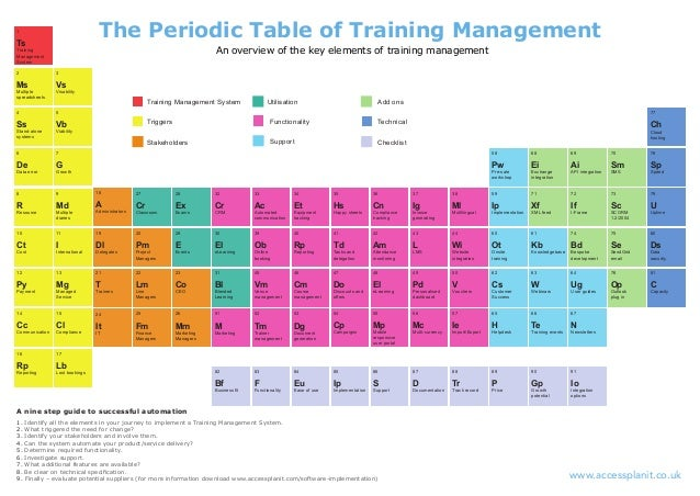 The periodic table of training management 1 638gcb1440490699 the periodic table of training management 2 ms multiple spreadsheets 3 vs visability 4 ss stand alone systems 5 vb viability urtaz Gallery