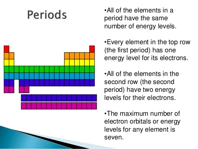 Energy Levels On The Periodic Table Image Collections Periodic