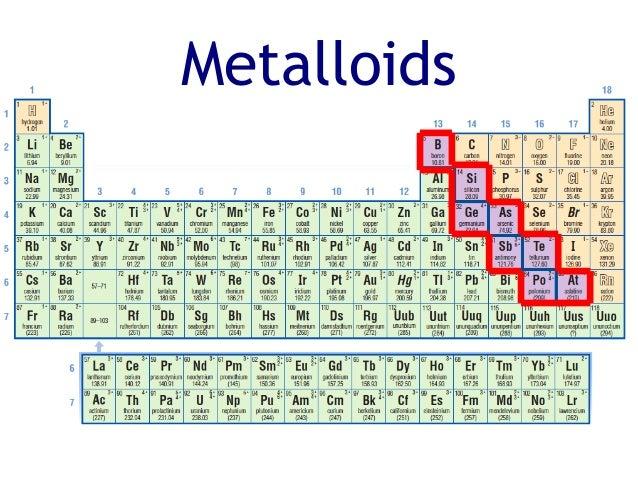 Grade 9 u1 l8 periodic table urtaz Gallery