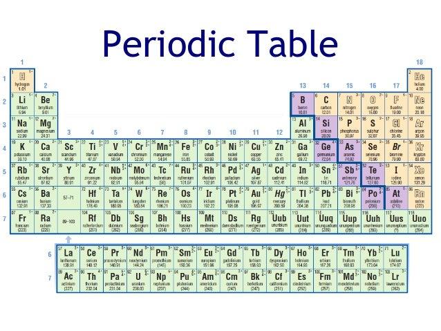 Grade 9 u1 l8 periodic table chemical properties 3 periodic table urtaz Images