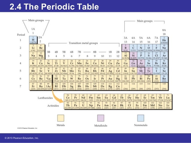 Periodic table1 2013 pearson education inc 24 the periodic table 3 urtaz Choice Image