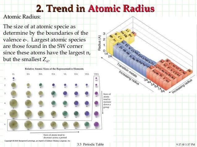 Periodic table1 15 urtaz Images