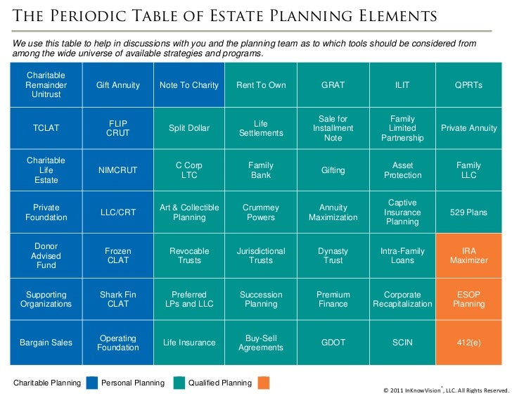 Periodic table of advanced estate planning elements the periodic table of estate planning elementswe use this table to help in discussions with you urtaz Image collections