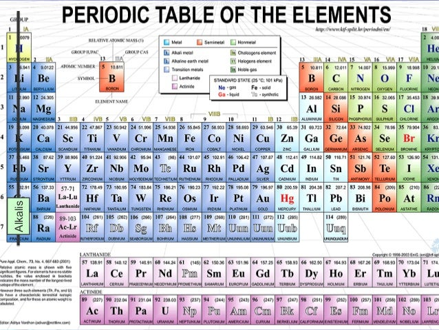 Periodic table and chemical properties chemical urtaz Images