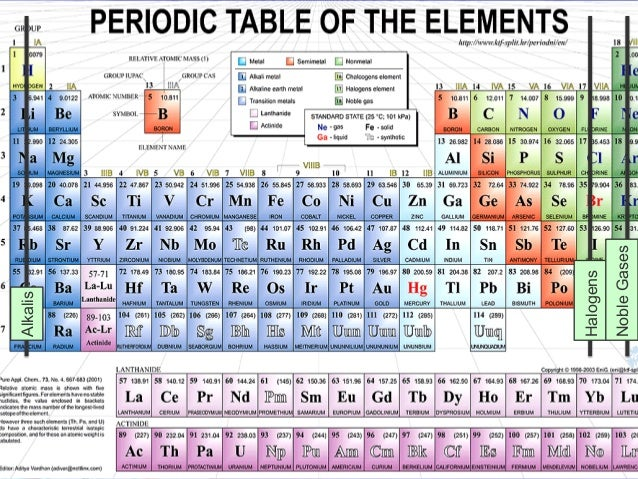 Periodic table and chemical properties noble gases halogens alkalis 24 urtaz Images