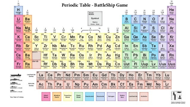 Periodic table battleship periodic table battleship 1 ia 1a 18 viiia 8a 2 iia 2a 13 iiia 3a 14 iva 4a 15 urtaz Choice Image