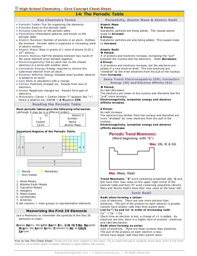 High School Chemistry - Core Concept Cheat Sheet  14: The Periodic Table Key Chemistry Terms                ...