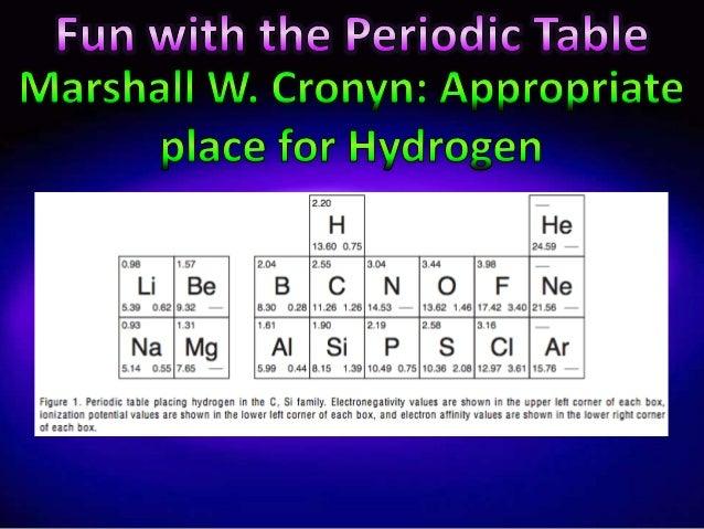 Periodic table e i ii iii iv v vivii viii urtaz Gallery