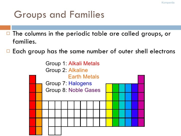 Groups and Families <ul><li>The columns in the periodic table are called groups, or families. </li></ul><ul><li>Each group...