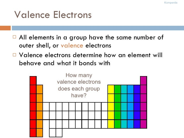 Valence Electrons <ul><li>All elements in a group have the same number of outer shell, or  valence  electrons </li></ul><u...