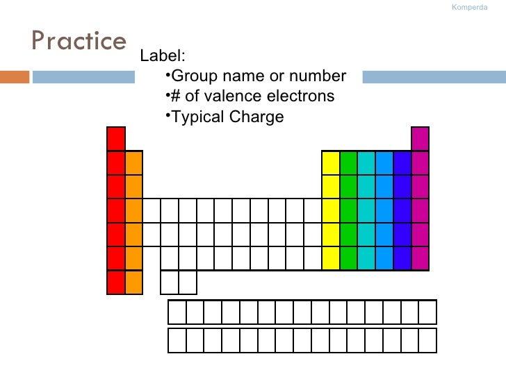 Practice <ul><li>Label: </li></ul><ul><ul><li>Group name or number </li></ul></ul><ul><ul><li># of valence electrons </li>...