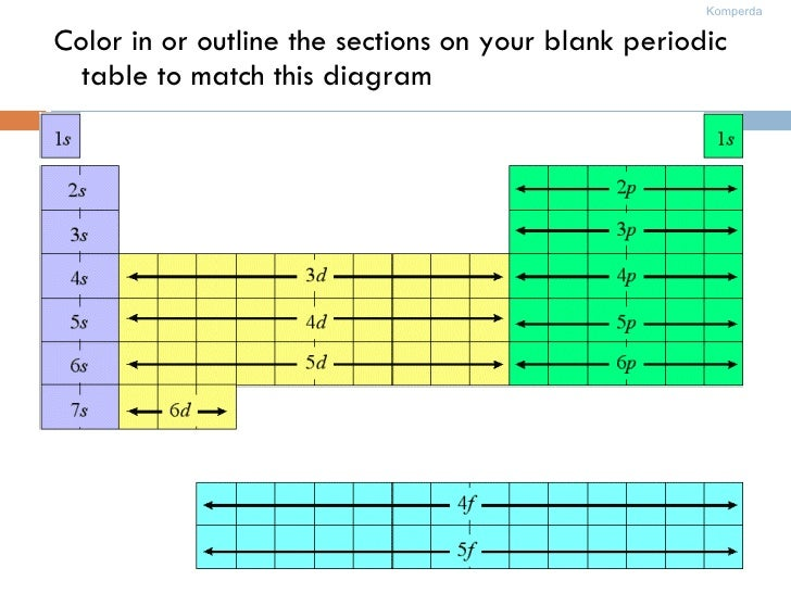 <ul><li>Color in or outline the sections on your blank periodic table to match this diagram </li></ul>
