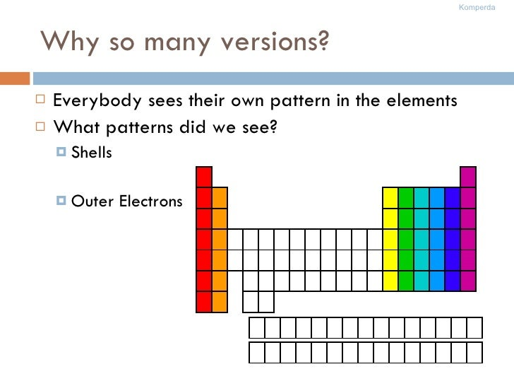 Why so many versions? <ul><li>Everybody sees their own pattern in the elements </li></ul><ul><li>What patterns did we see?...