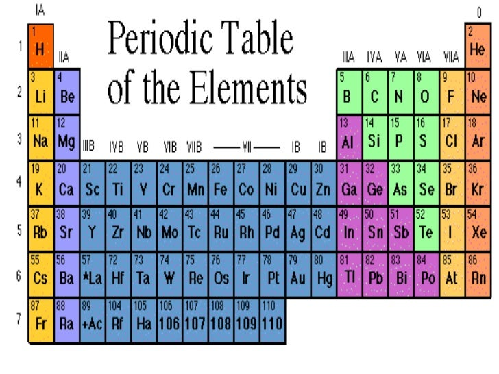 Periodic table elements periodic table of elements br urtaz