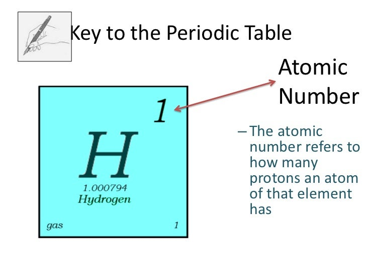 key to the periodic tableatomic number 19 - Atomic Number On The Periodic Table Refers To