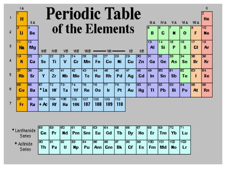 color your copy of the periodic table - Periodic Table Of Elements Pictures
