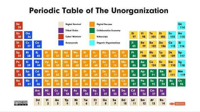 Periodic table for the unorganization urtaz Choice Image
