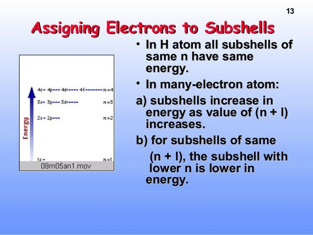 Periodic Table N Electron Config