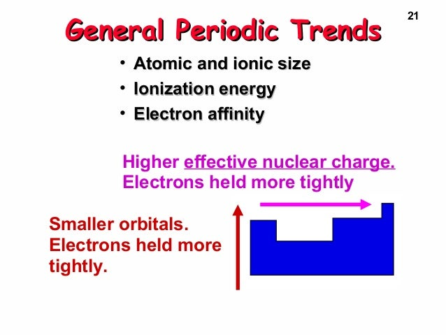Periodic table n electron config periodperiod 21 21 general periodic trendsgeneral urtaz Image collections