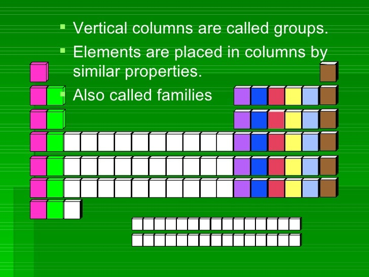 the periodic table arranges the elements into rows and columns based on similarities 27 - Periodic Table Vertical Column
