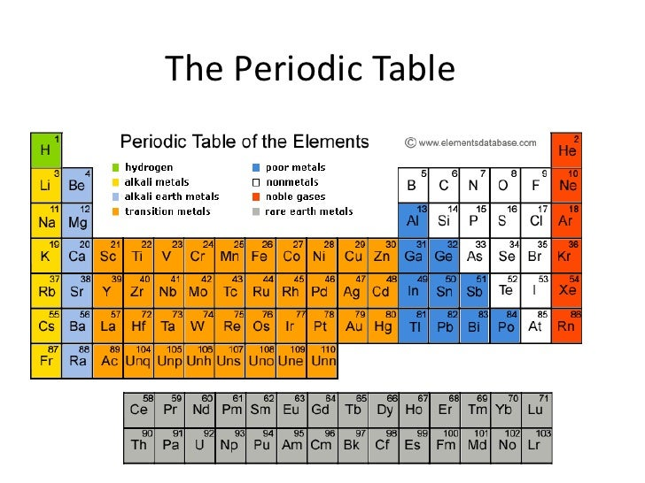 Periodic table notes urtaz Choice Image