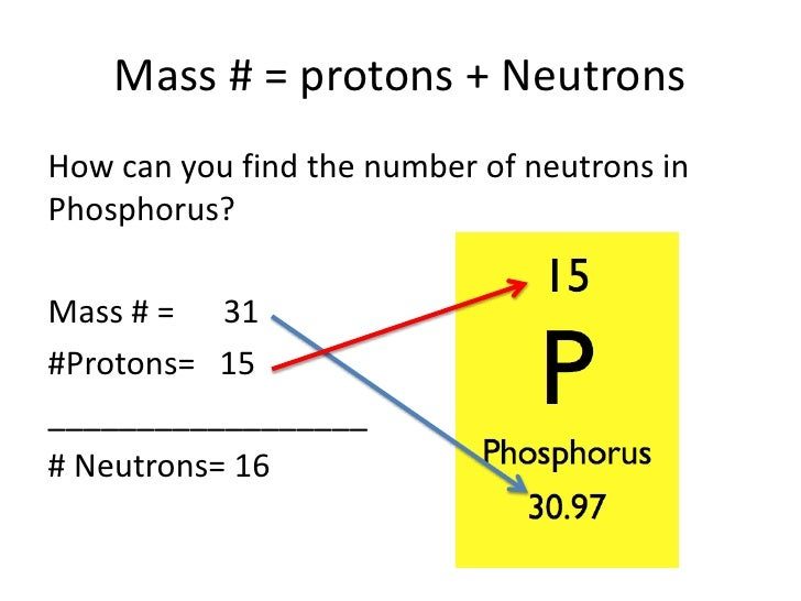how political affect proton Protons are massive  how are protons, neutrons, and electrons similar how did the attack on pearl harbor change the political divisions between the.