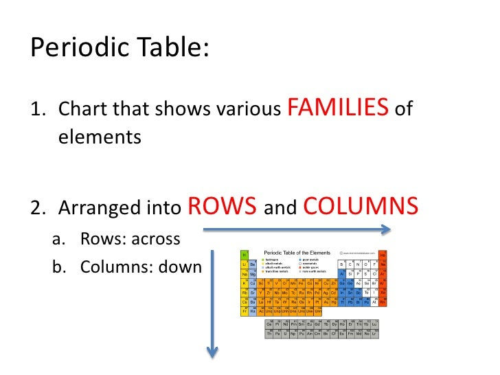 periodic - Periodic Table Of Elements Rows And Columns