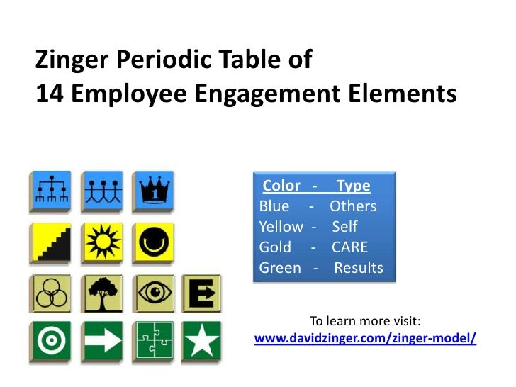 Zinger Periodic Table of <br />14 Employee Engagement Elements<br />Color   -     Type<br />Blue     -    Others<br />Yell...