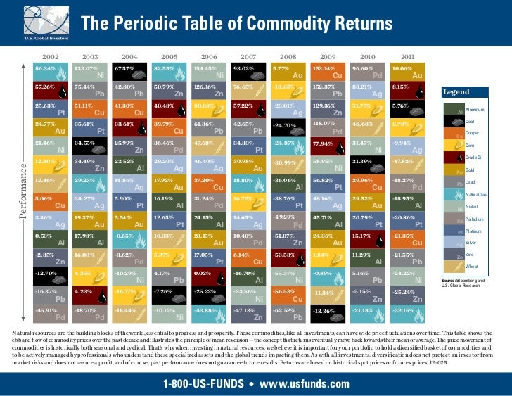 The Periodic Table of Commodity Returns                 2002           2003           2004           2005             2006...
