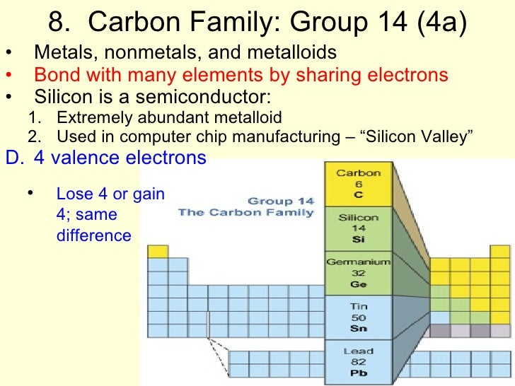 Carbon Group Properties 118