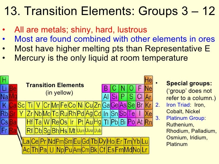15 13 transition elements groups 3 12 - Periodic Table Group Names 3 12