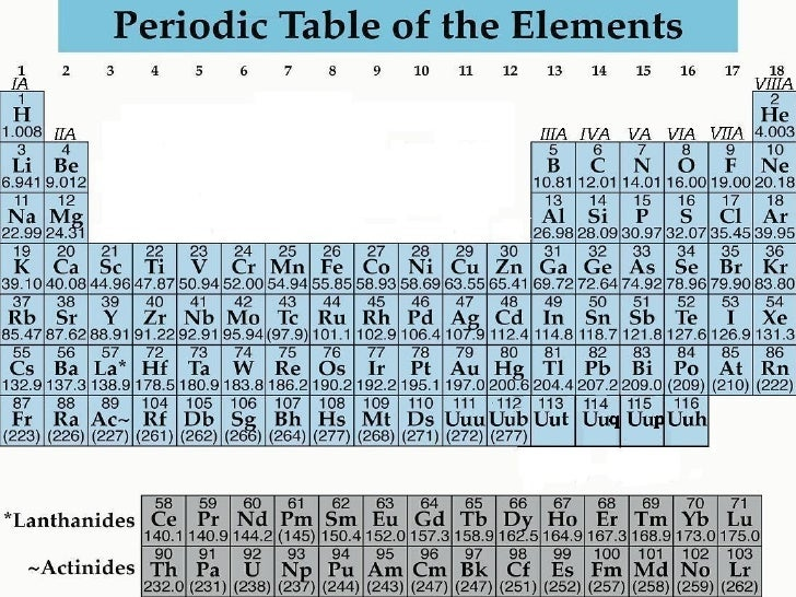 Periodic Table Of Elements By Muhammad Fahad Ansari 12ieem14