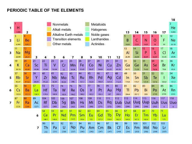 Periodic table of elements periodic table of the elements nonmetals alkali metals alkaline earth metals transition elements other metals metalloids urtaz