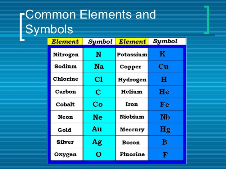 Common Elements And Symbols ...
