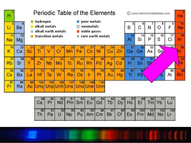 Periodic table of elements what is theelementsperiodic tablename urtaz Images