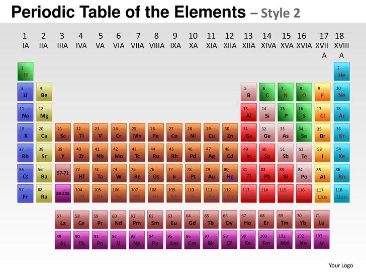 Periodic table of elements style 2 powerpoint presentation templates urtaz Choice Image
