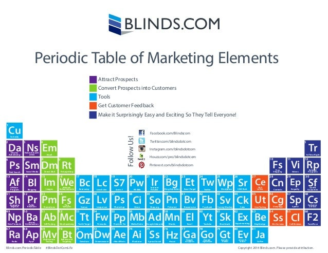 Periodic table of marketing elements from blinds infographic apps display advertising periodic table of marketing elements natural search seo paid search aliate urtaz Image collections